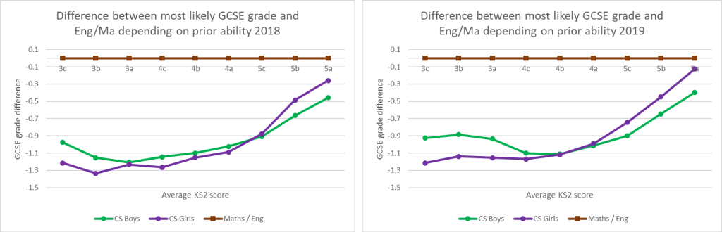 Figure 8: Difference between most likely GCSE grade for CS, Maths, English (2018) and Eng/Ma grade by prior ability and gender   Source: DFE KS2-KS4 Transition Matrices