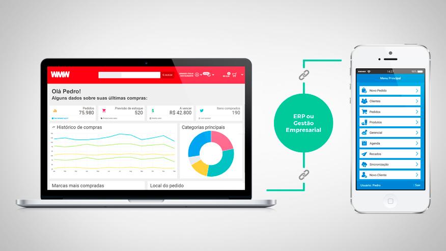 Como integrar a Automação da Força de vendas ao Sistema de Gestão ou ERP?