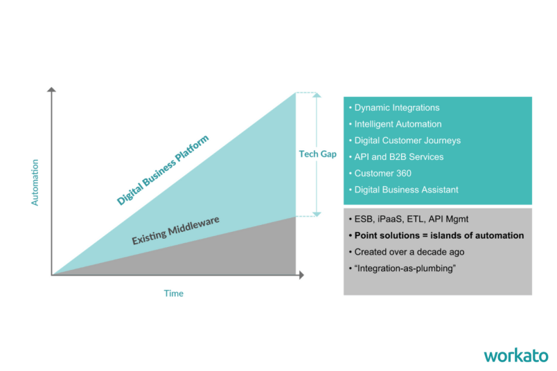 Why is intelligent automation crucial for digital transformation?