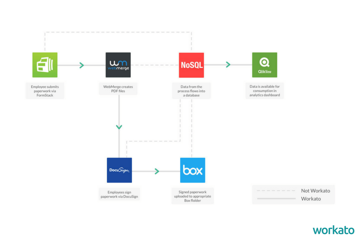 Menzies streamlined its content management workflows with Workato.