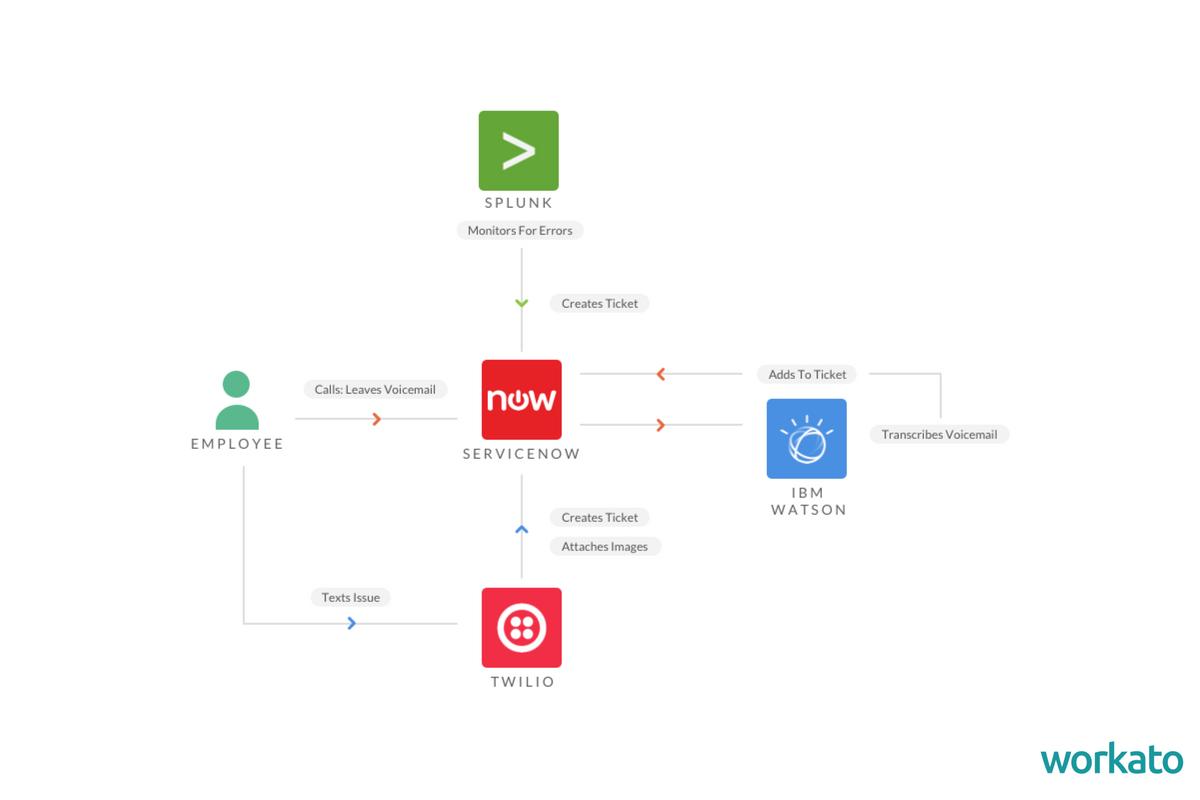 AI Workflows Chart