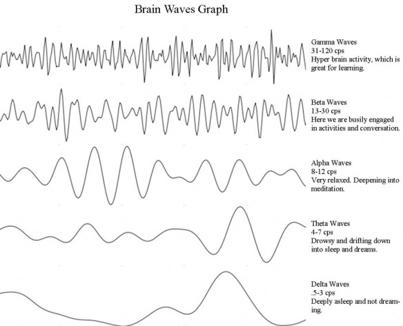 Brain Waves Graph