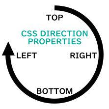 CSS directional properties