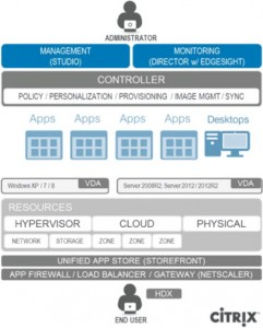 Citrix-ArchitectureComponents