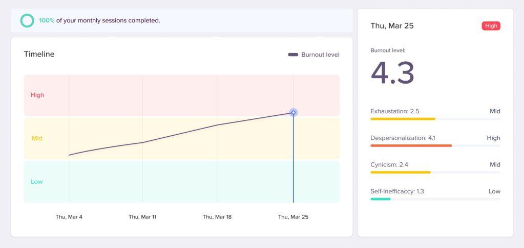 Talkit's burnout risk tracker dashboard