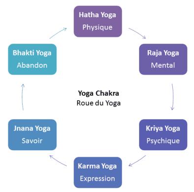 Texte de remplacement généré par une machine: Raja Yoga Mental -' Yoga Chakra Roue du Yoga Kriya Yoga Psychique Karma Yoga Expression 4— I