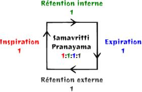 Texte de remplacement généré par une machine: Rétntion intrn I Inspiration I Rtntion xtrn I Expiration I 'Samavritti Pranayama 1:1:1:1