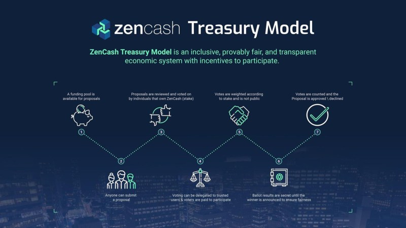 ZenCash Treasury Model Infographic