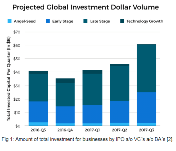 Fig 1: Amount of total investment for businesses by IPO a/o VC´s a/o BA´s [2].