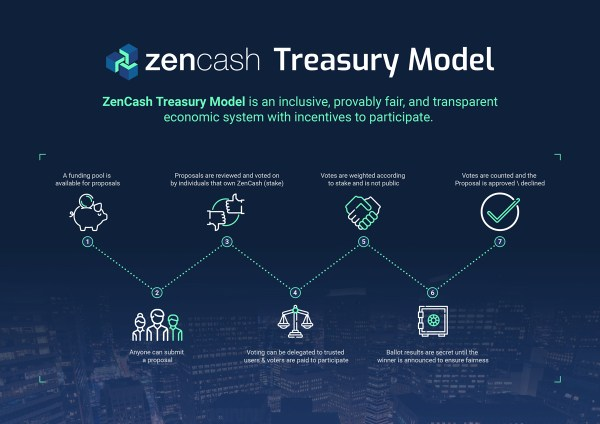 ZenCash Treasury Model
