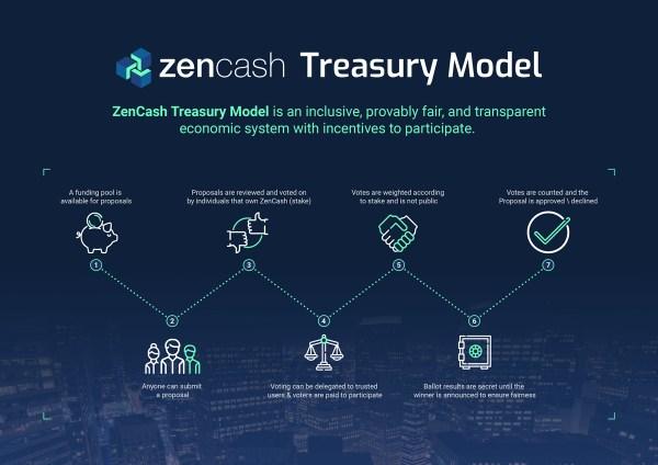 ZenCash Treasury Model