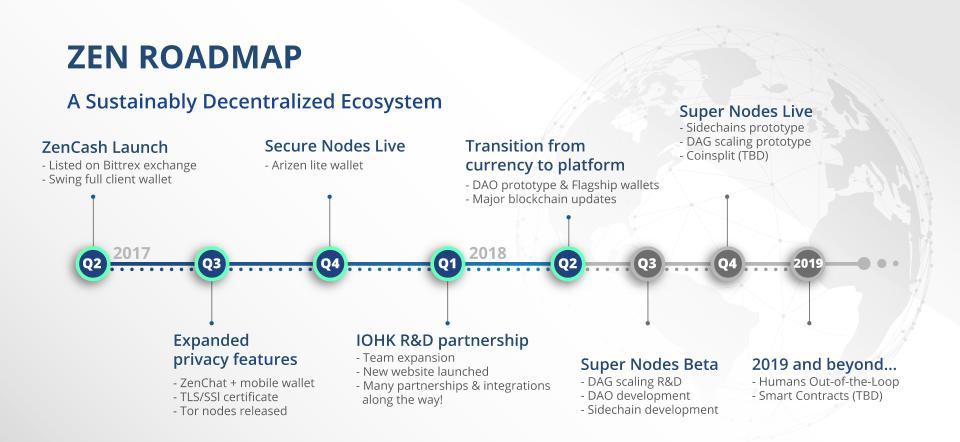 ZenCash Roadmap 2018