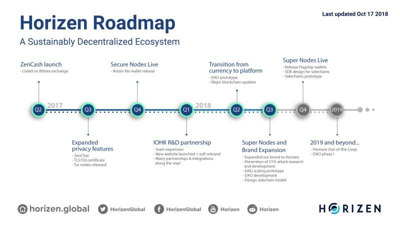horizen roadmap 2018