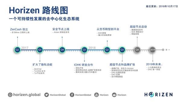 Horizen 路线图