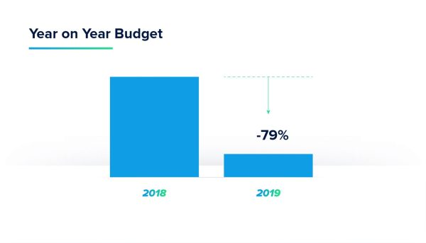 horizen year on year budget