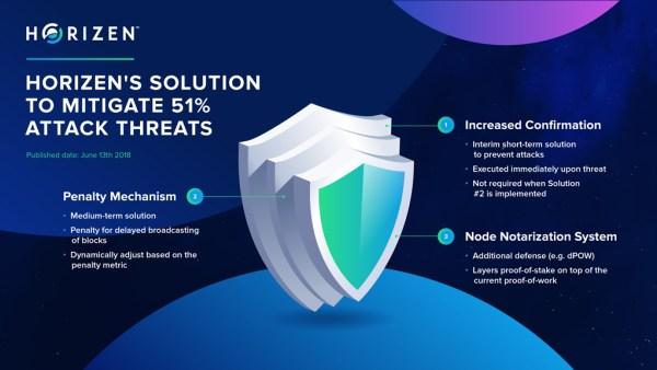 Horizen's solution for 51% attacks
