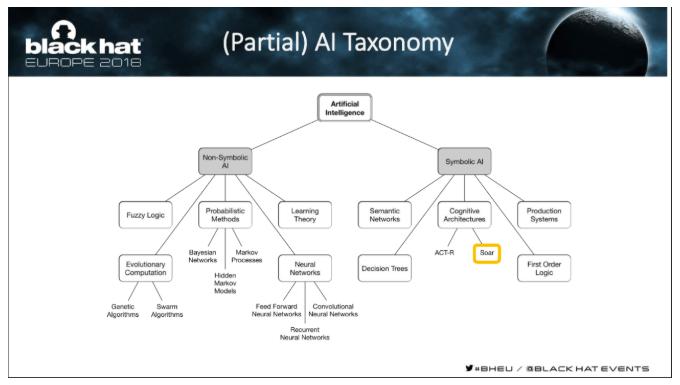 AI Taxonomy - partial