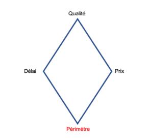 Projet _ périmètre variable