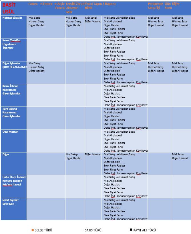basit usül zirve defter beyan kayıt alt türleri