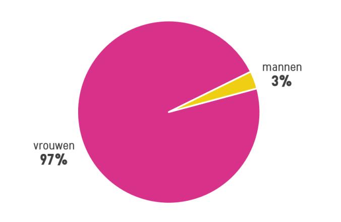 mannenvrouwen
