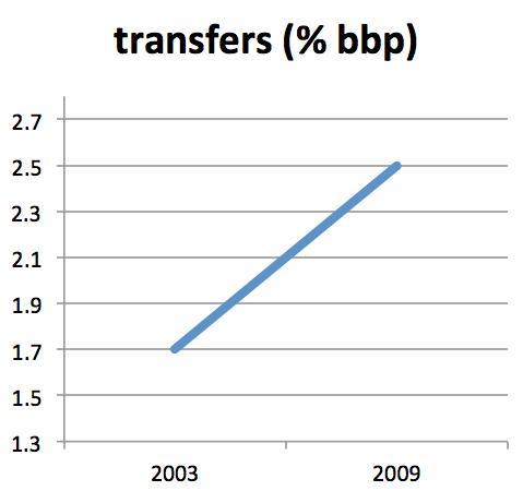 Transfers3