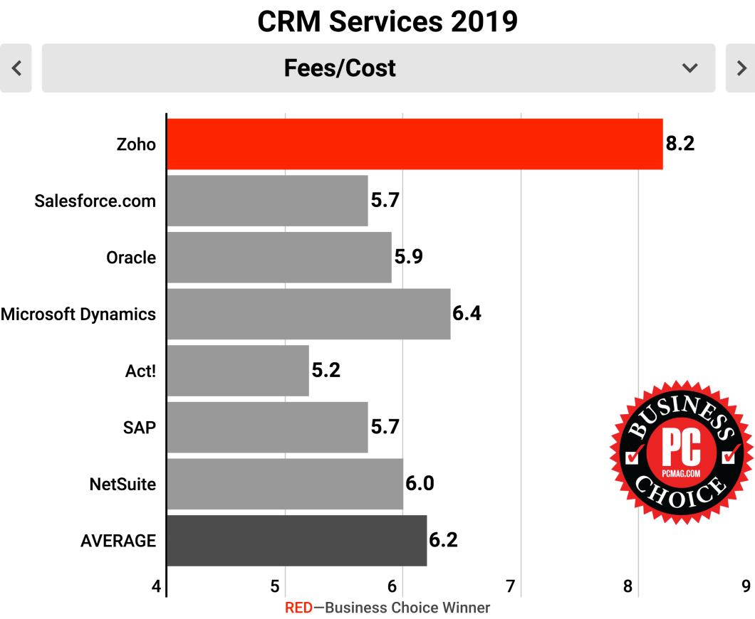 Software de CRM acessível - Zoho CRM