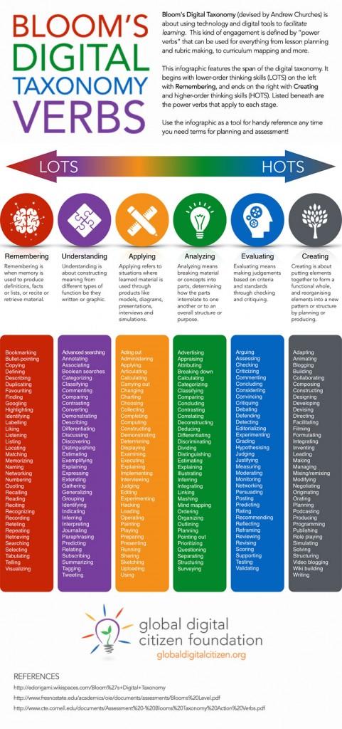 https://globaldigitalcitizen.org/blooms-digital-taxonomy-verbs