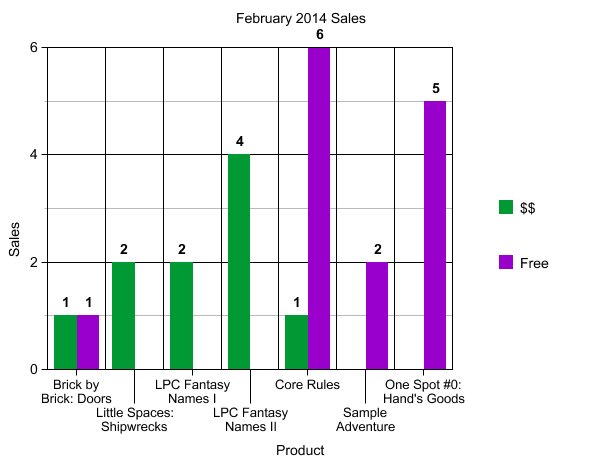 February 2014 Sales