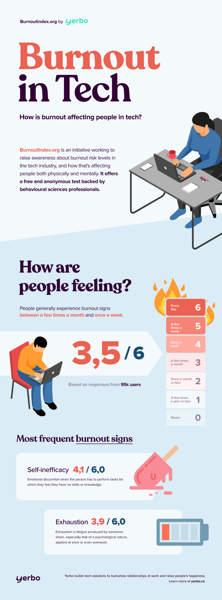 infographic with the largest burnout survey results. The average burnout risk of the sample is 3.5 out of 6.The most prominent symptom is self-inefficacy.