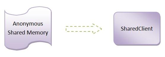 《(转载)Android应用程序与SurfaceFlinger服务的关系概述和学习计划》