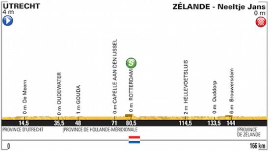 Frantziako Tourra 2015: 2. etapa
