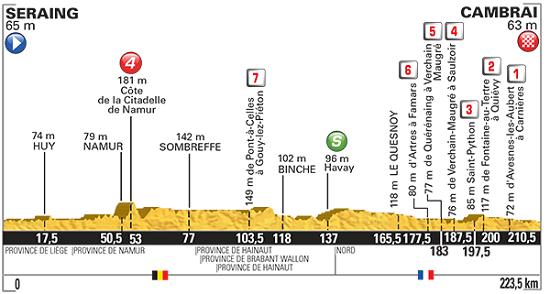 Frantziako Tourra 2015: 4. etapa