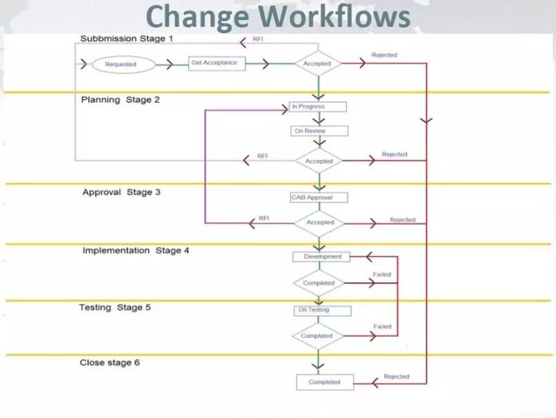 sdp_9_workflow2