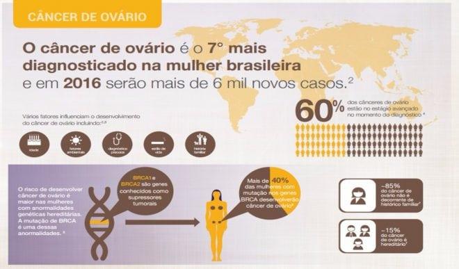 O câncer de ovário, mulheres que tem o risco de desenvolver a doença, sintomas e como prevenir.