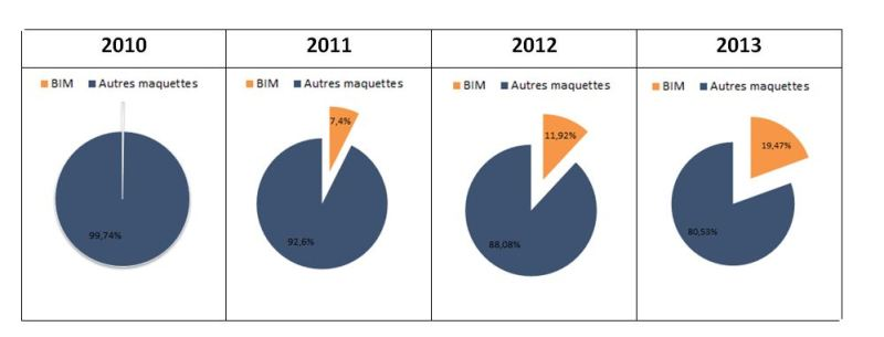 Pourcentage BIM