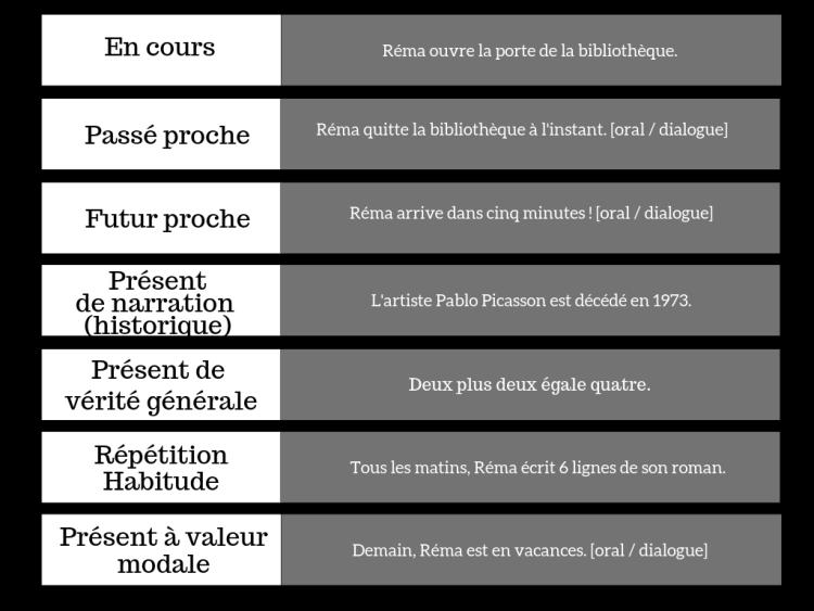 temps concordance - mac