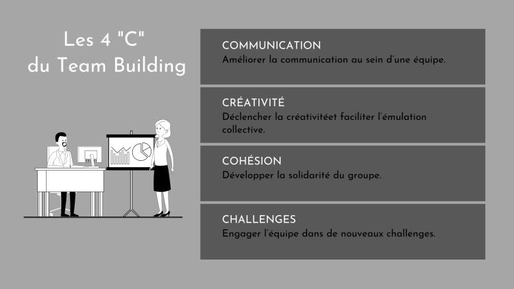 Les 4C-TEAM-BUILDING-Remanencedesmots