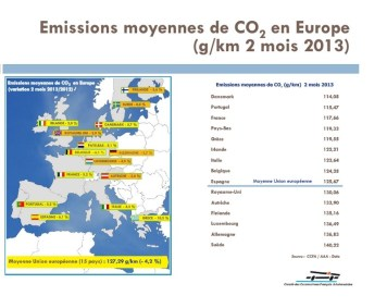 CO2 31 mai 2013 France numéro 3 en Europe