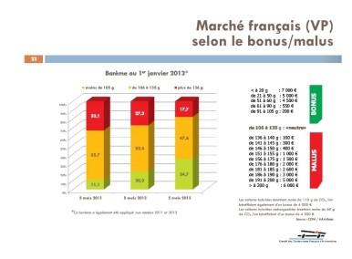 CO2 31 mai 2013 France situation du bonus-malus