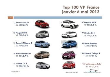 TOP 100 des VP au 31 mai 2013