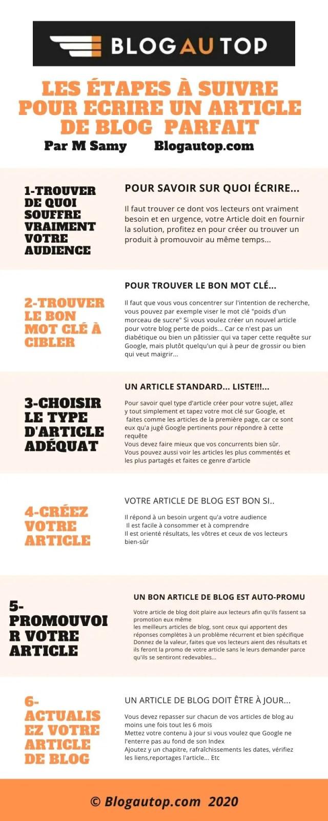 Écrire un bon article de blog, infographie