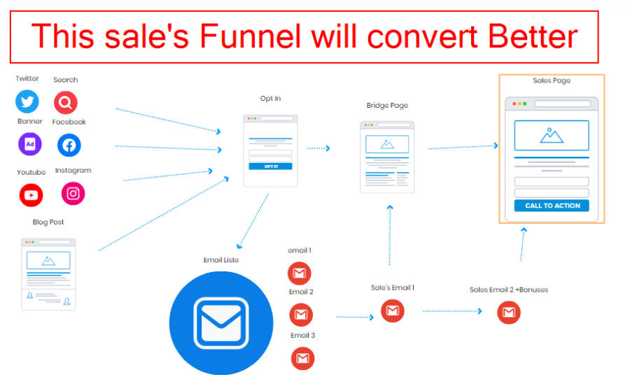 how to set up a sales funnel for affiliate marketing