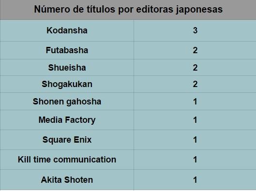 editoras japoneas abril 2015