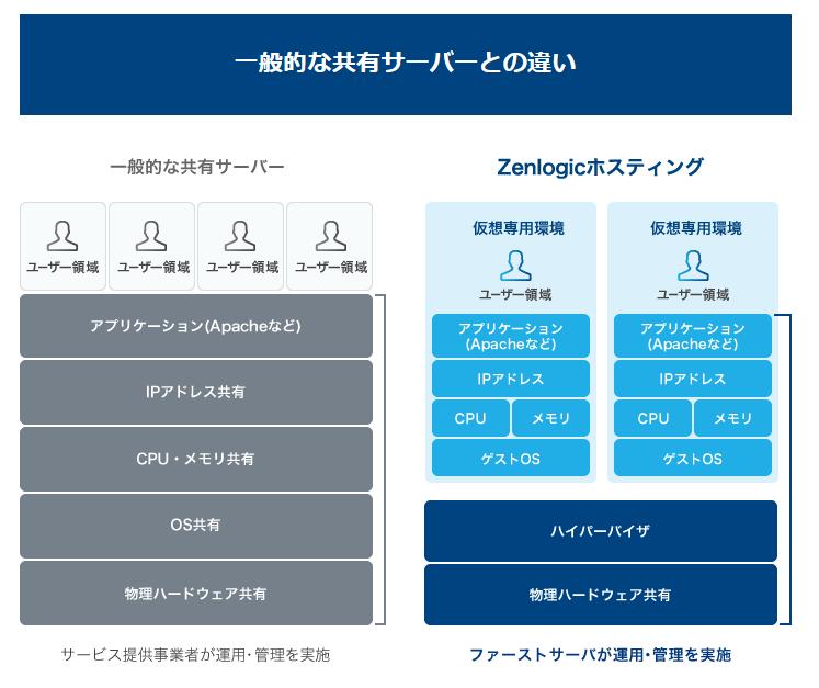独自SSL無料のレンタルサーバー、エックスサーバーとZenlogic(ゼンロジック)を比較