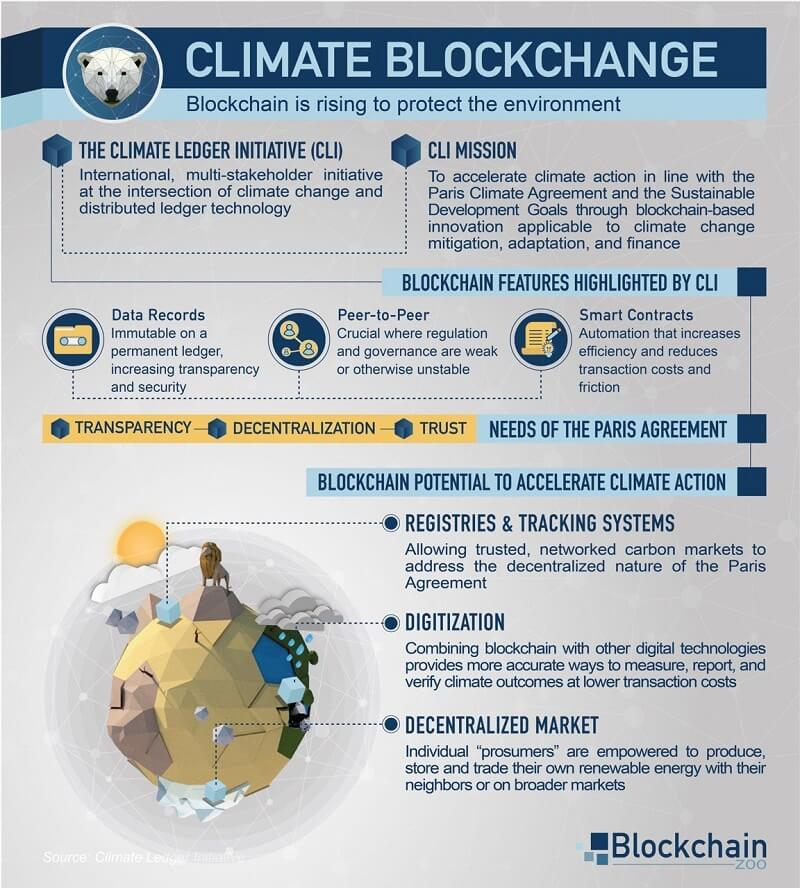Climate Blockchange