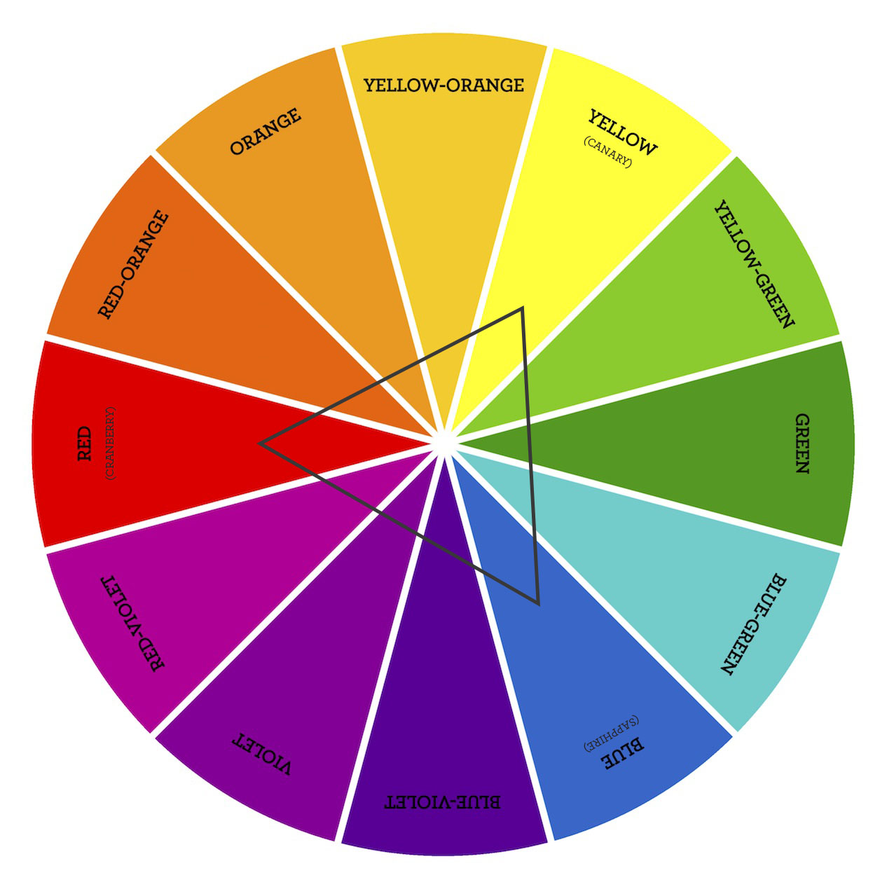 For The Love Of Color A New Color Wheel