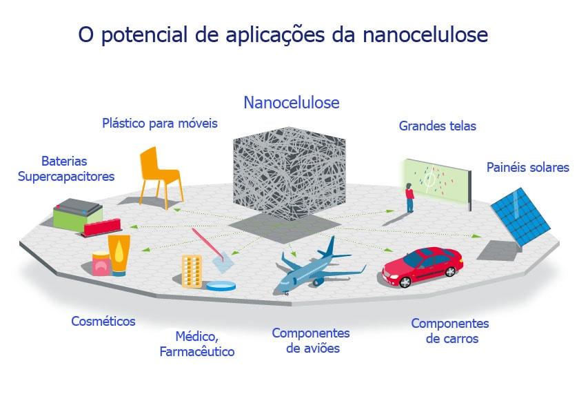 nanotecnologia aplicada: nanocelulose