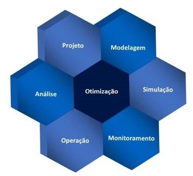 Design de processos - otimização
