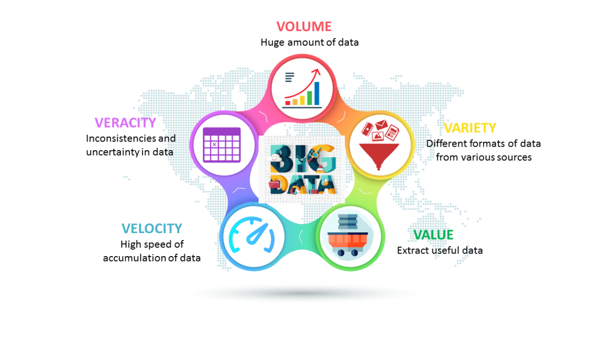 5 Vs do big data