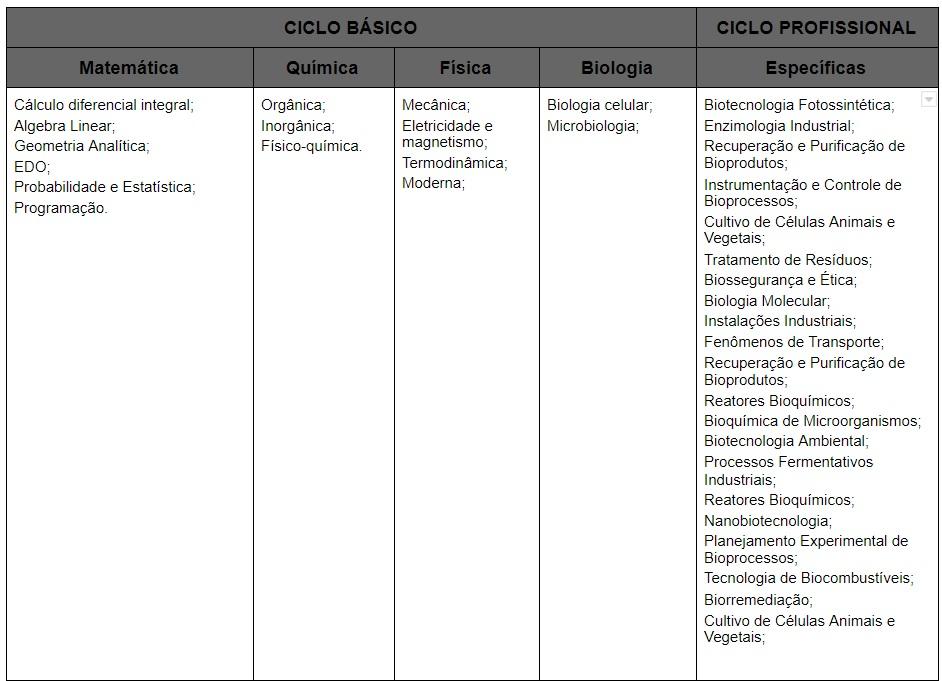 Matriz curricular da engenharia bioquímica